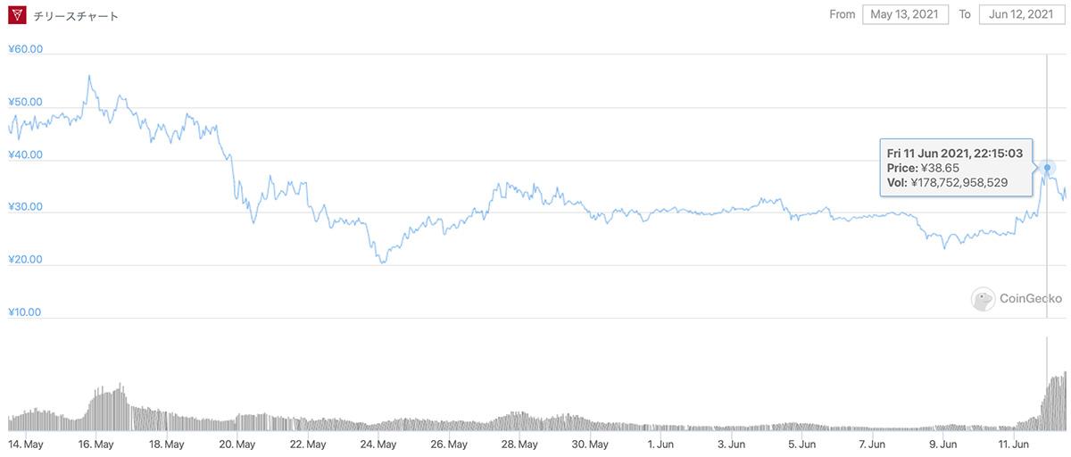 2021年5月13日〜2021年6月12日 CHZのチャート(画像:CoinGecko)