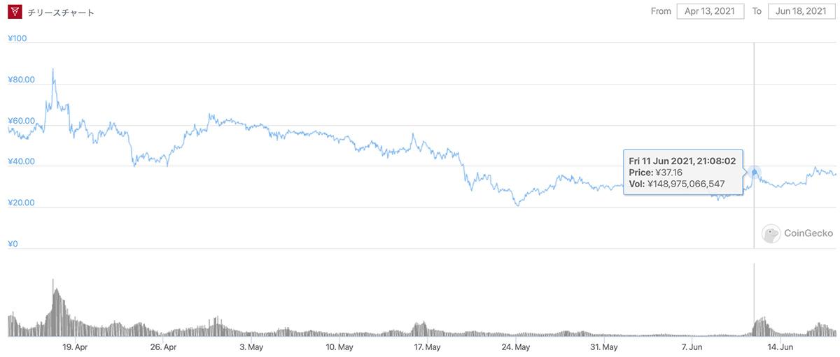 2021年4月13日〜2021年6月18日 CHZのチャート(画像:CoinGecko)