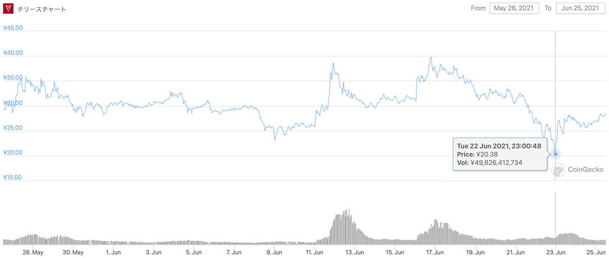 2021年5月26日〜2021年6月25日 CHZのチャート(画像:CoinGecko)