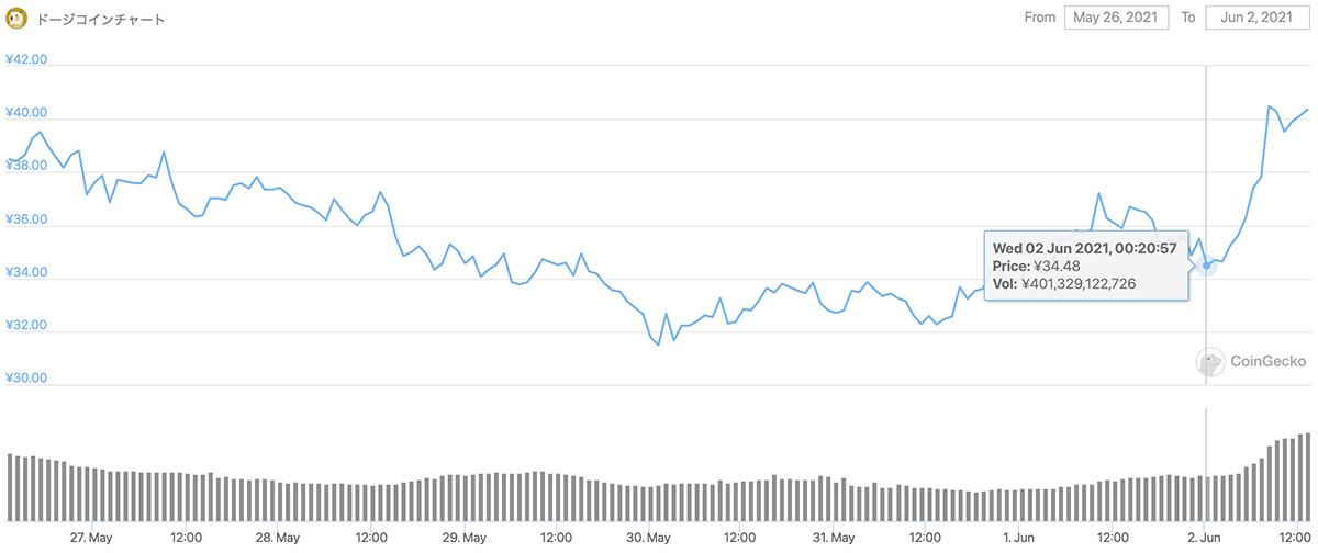 2021年5月26日〜2021年6月2日 DOGEの価格チャート(画像:CoinGecko)