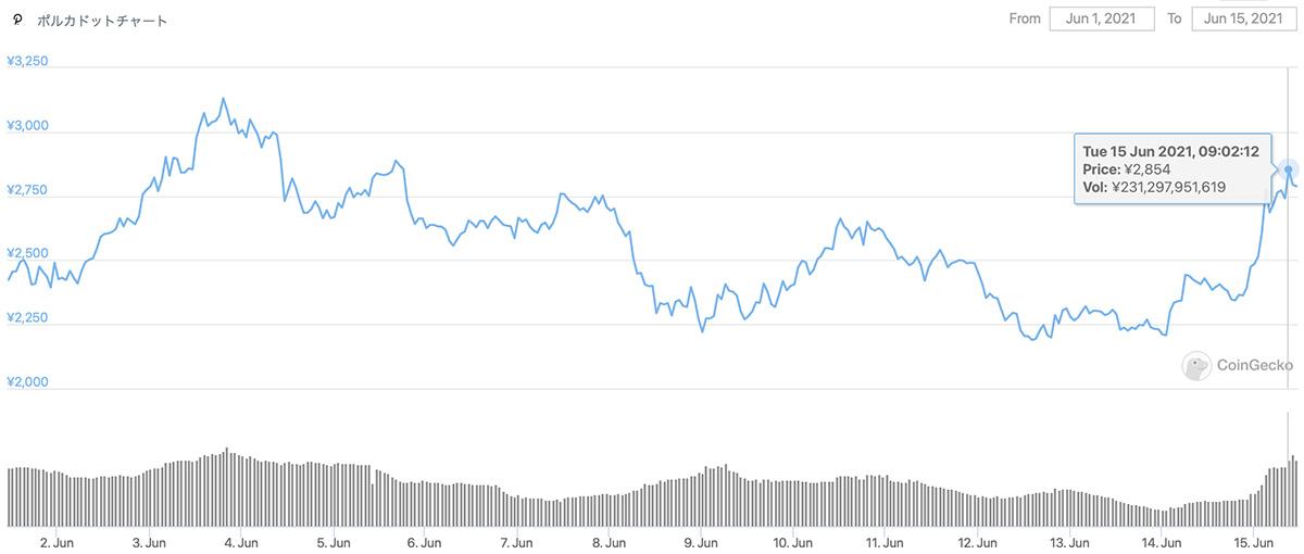 2021年6月1日〜2021年6月15日 DOTの価格チャート(画像:CoinGecko)