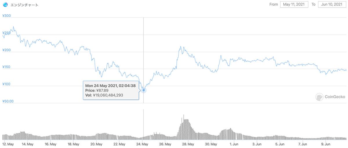 2021年5月11日〜2021年6月10日 ENJの価格チャート(画像:CoinGecko)