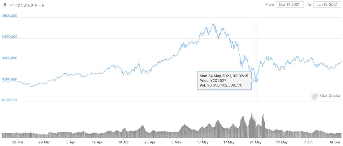 2021年3月17日〜2021年6月15日 ETHの価格チャート(引用:coingecko.com)