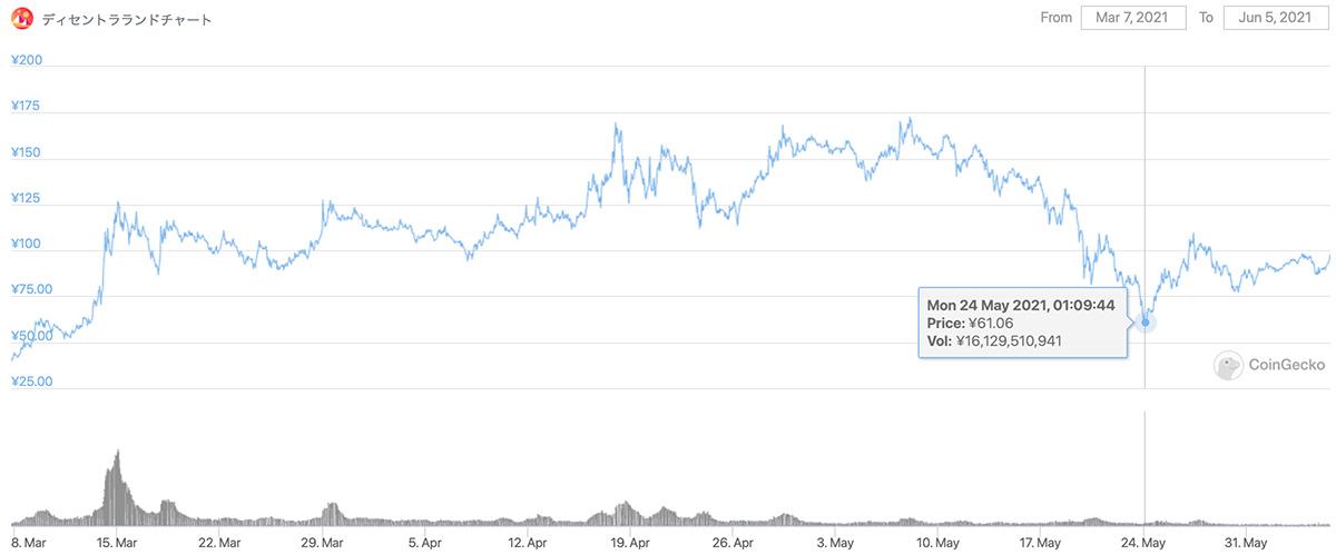 2021年3月7日〜2021年6月5日 MANAのチャート(画像:coingecko.com)