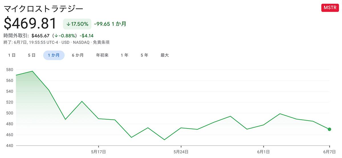 2021年5月10日〜2021年6月8日 MicroStrategy株の価格推移(画像:Google)