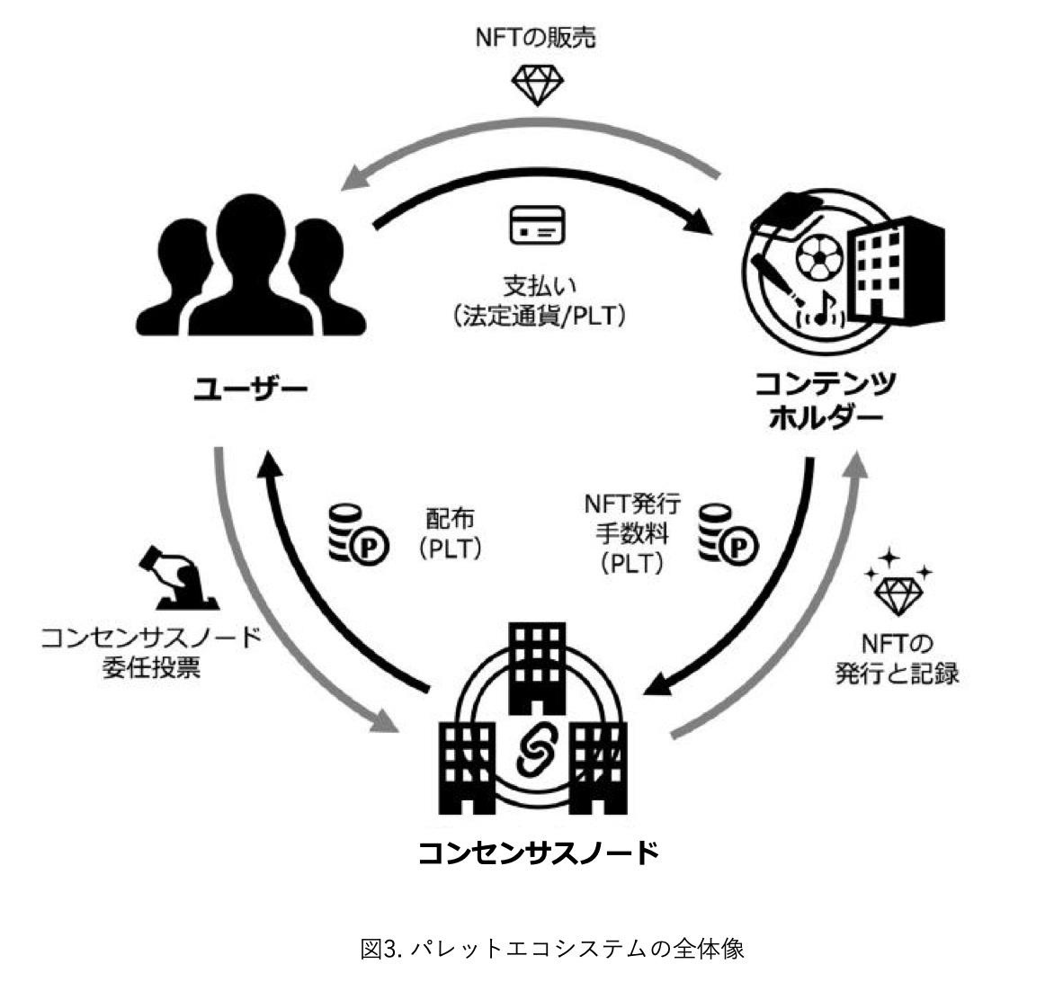 パレットエコシステムの全体像(画像:Hashpalette)