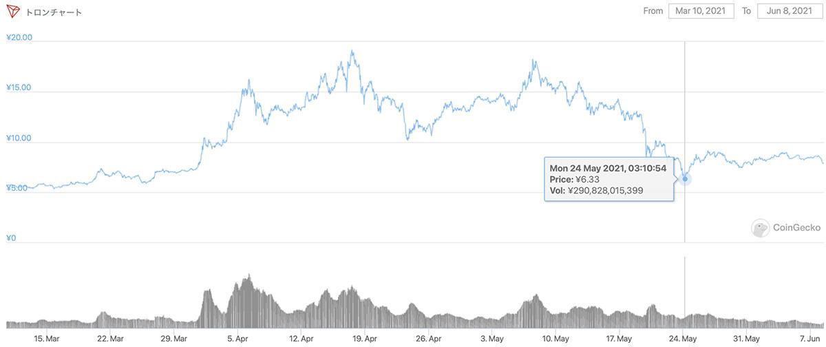 2021年3月10日〜2021年6月8日 TRXのチャート(引用:coingecko.com)