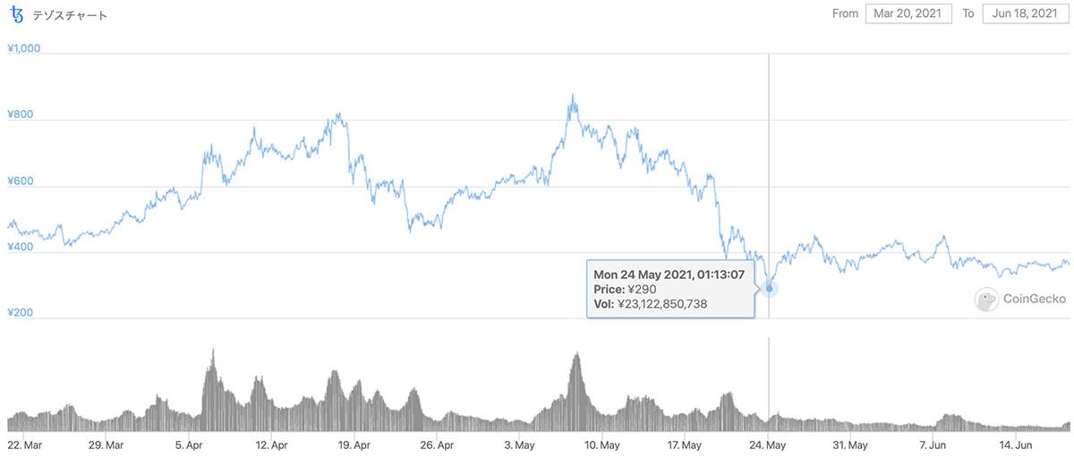 2021年3月20日〜2021年6月18日 XTZの価格チャート(画像:Coingecko)