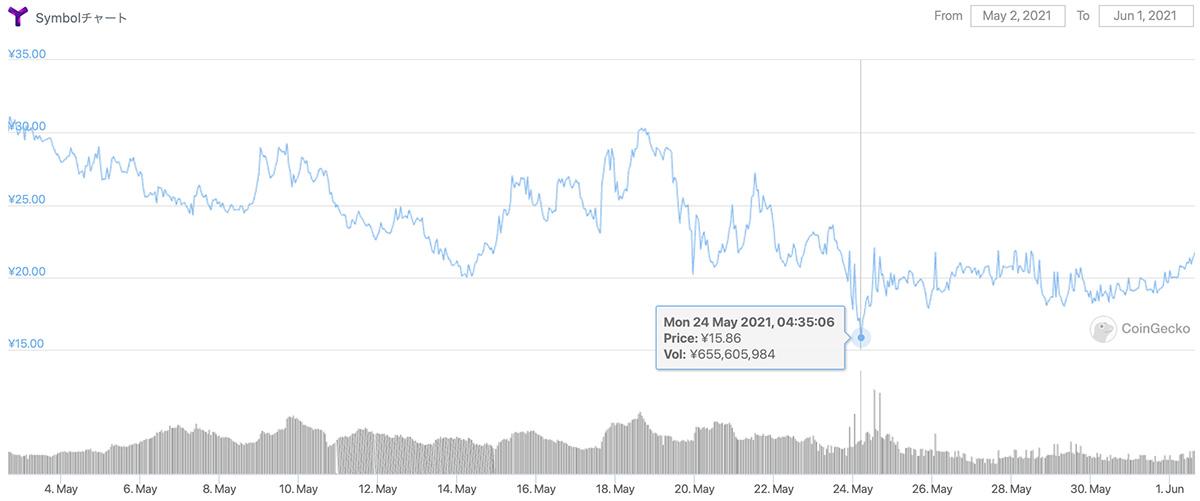 2021年5月2日〜2021年6月1日 XYMの価格チャート(画像:CoinGecko)