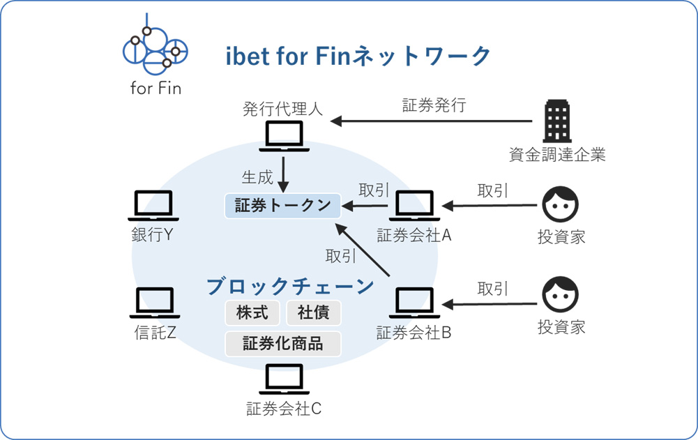 ibet for Finネットワークのイメージ図(画像:ibet for Fin)