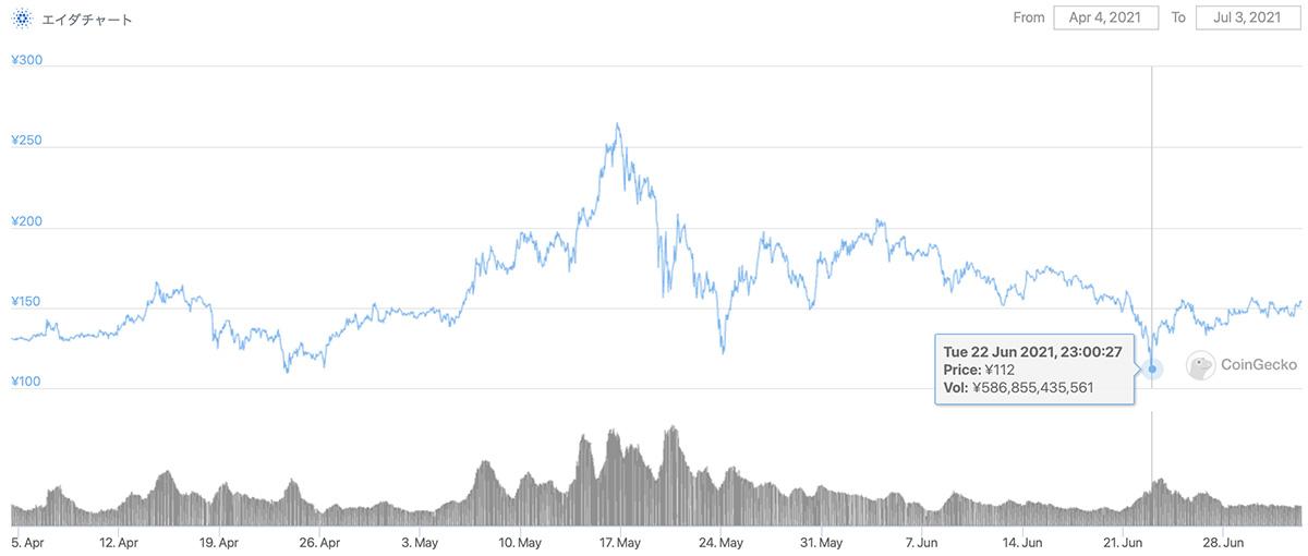 2021年4月4日〜2021年7月3日 ADAのチャート(引用:coingecko.com)