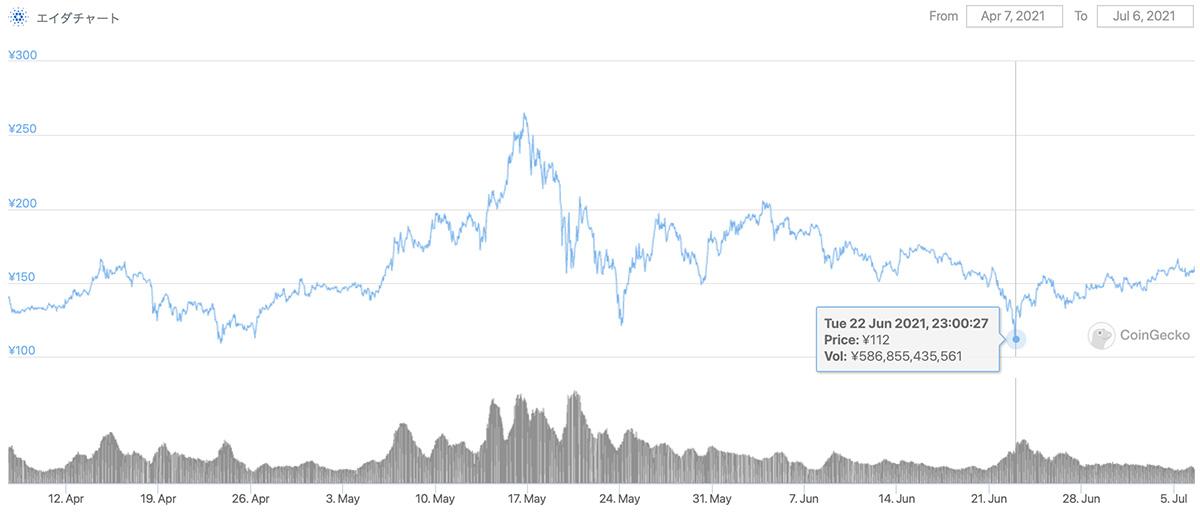 2021年4月7日〜2021年7月6日 ADAのチャート(引用:coingecko.com)