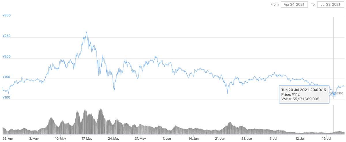 2021年4月24日〜2021年7月23日 ADAのチャート(引用:coingecko.com)