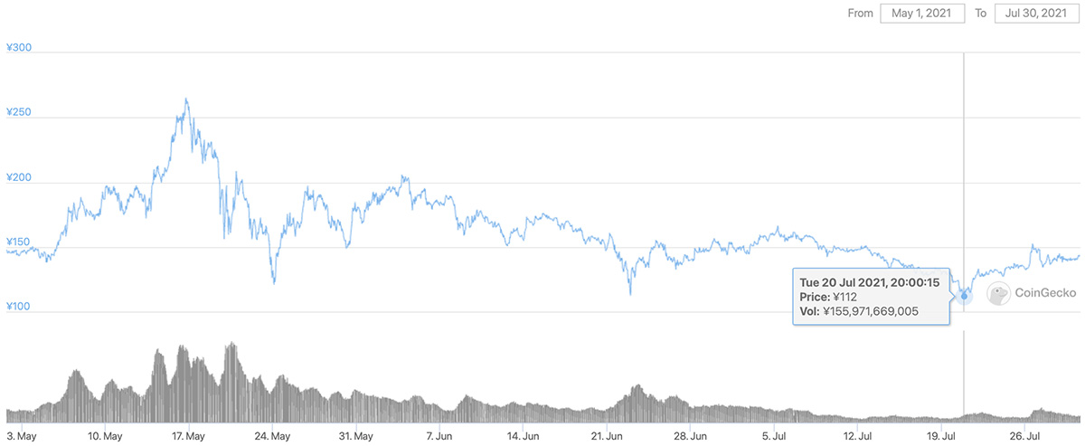 2021年5月1日〜2021年7月30日 ADAのチャート(引用:coingecko.com)