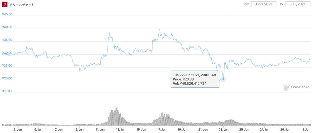 2021年6月1日〜2021年7月1日 CHZのチャート(画像:CoinGecko)
