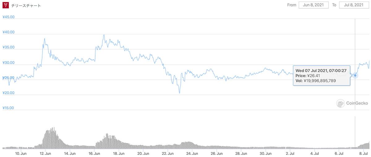 2021年6月8日〜2021年7月8日 CHZのチャート(画像:CoinGecko)