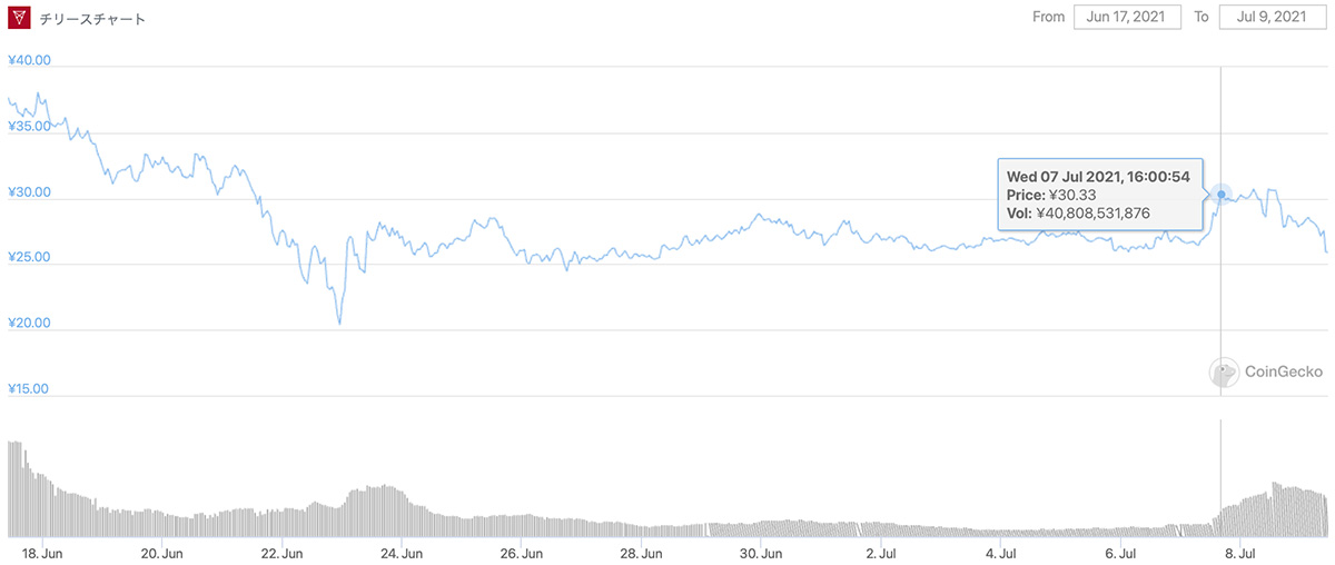 2021年6月17日〜2021年7月9日 CHZのチャート(画像:CoinGecko)