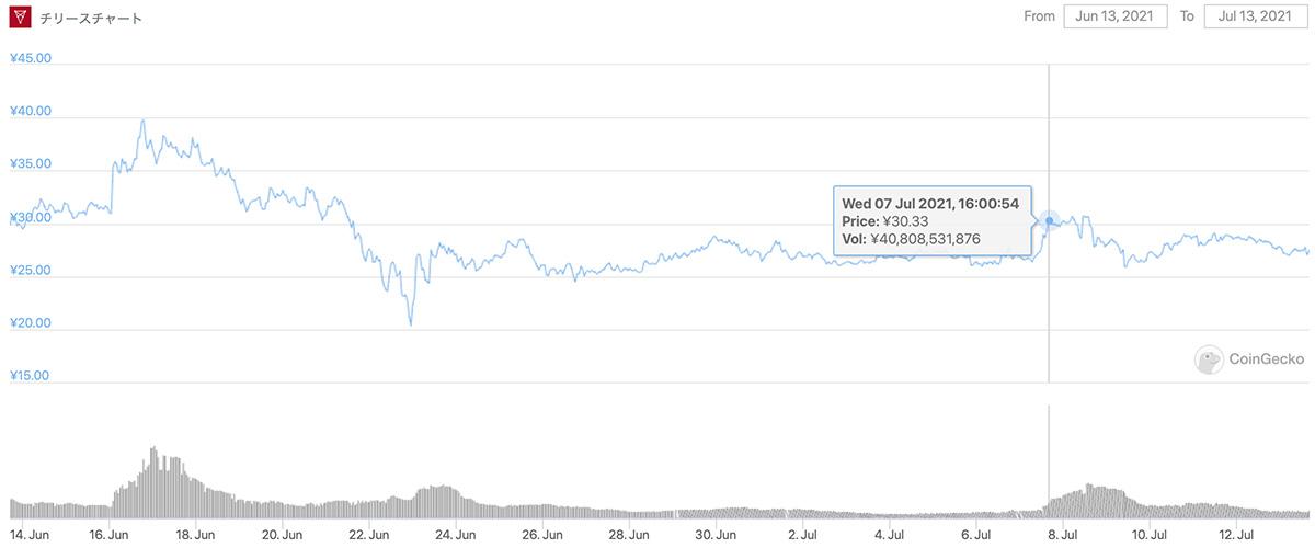 2021年6月13日〜2021年7月13日 CHZのチャート(画像:CoinGecko)