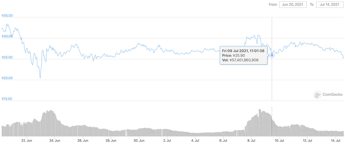 2021年6月20日〜2021年7月14日 CHZのチャート(画像:CoinGecko)