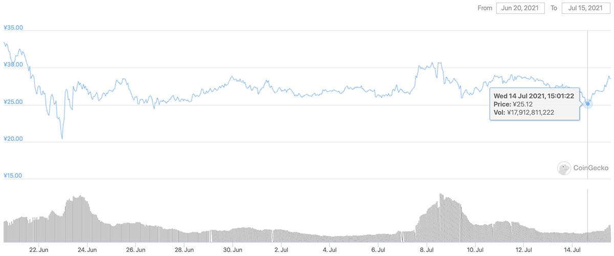 2021年6月20日〜2021年7月15日 CHZのチャート(画像:CoinGecko)