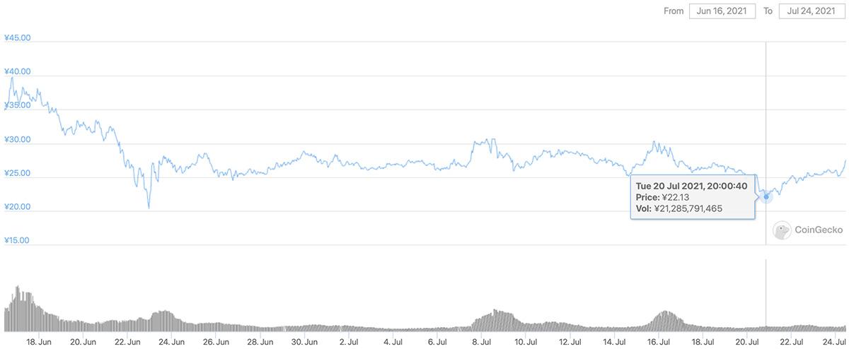 2021年6月16日〜2021年7月24日 CHZのチャート(画像:CoinGecko)