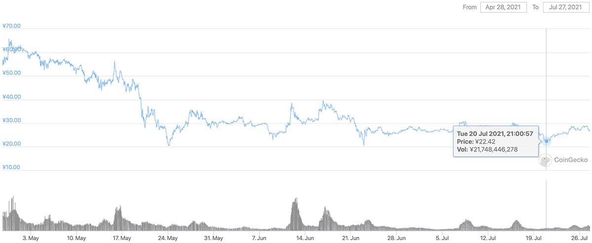 2021年4月28日〜2021年7月27日 CHZのチャート(画像:CoinGecko)
