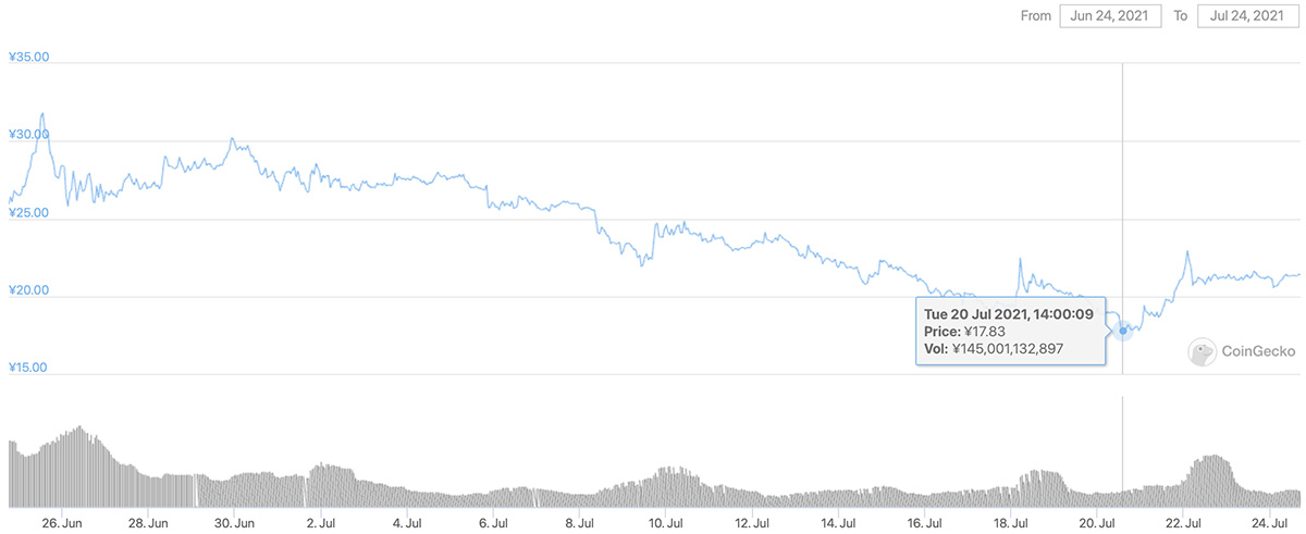 2021年6月24日〜2021年7月24日 DOGEの価格チャート(画像:CoinGecko)