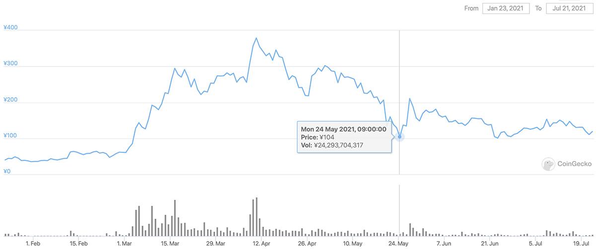 2021年1月23日〜2021年7月21日 ENJの価格チャート(画像:CoinGecko)