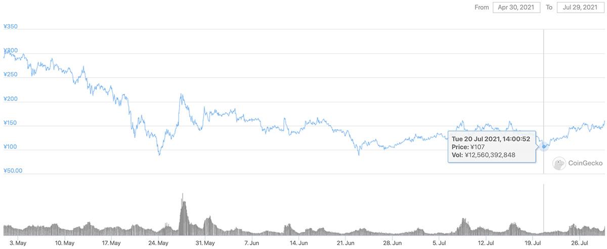 2021年4月30日〜2021年7月29日 ENJの価格チャート(画像:CoinGecko)