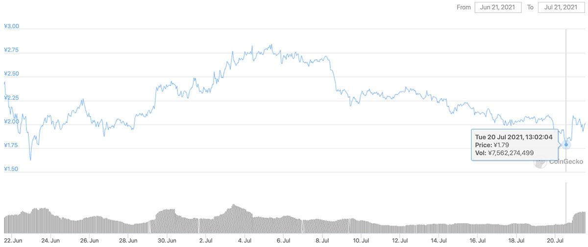 2021年6月21日〜2021年7月21日 IOSTのチャート(引用:coingecko.com)