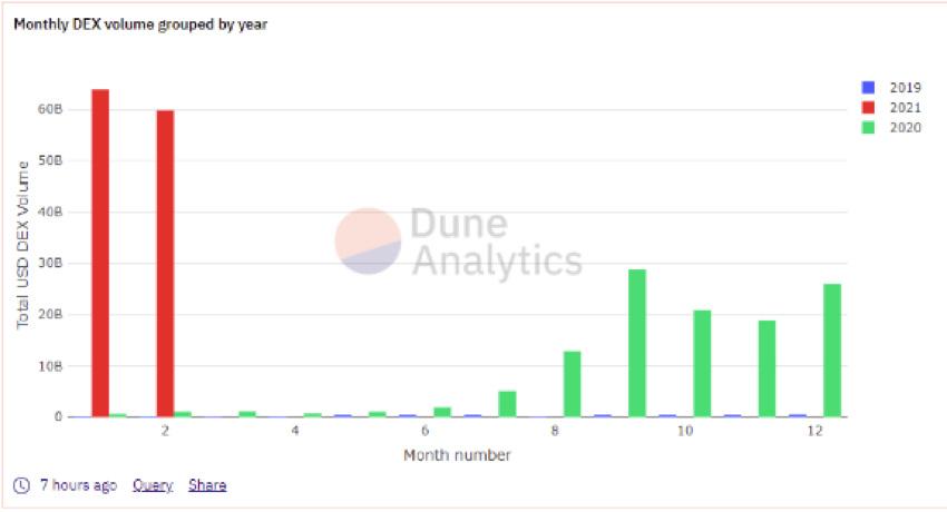 DEXの取引量は2021年だけで1,200億ドル以上に急増(Source:DuneAnalytics)