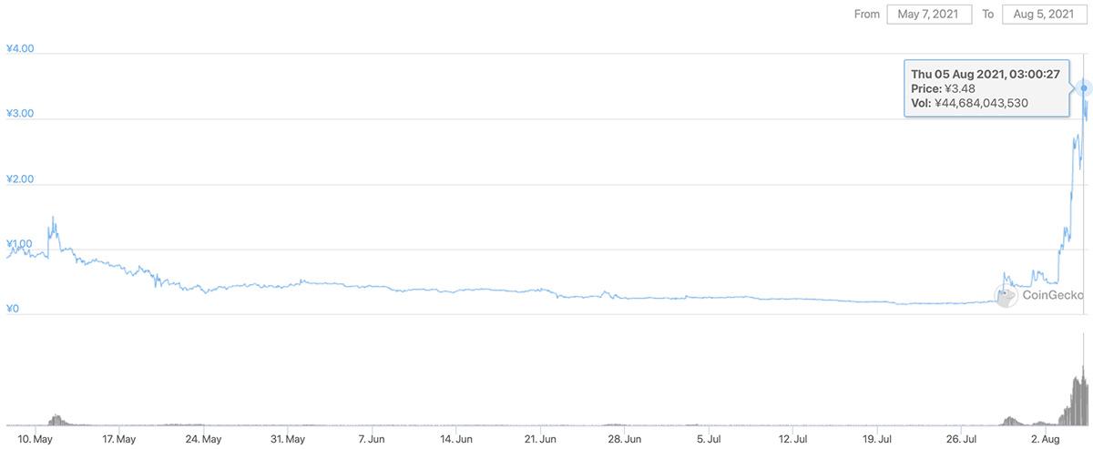 2021年5月7日〜2021年8月5日 ACHの価格チャート(画像:Coingecko)