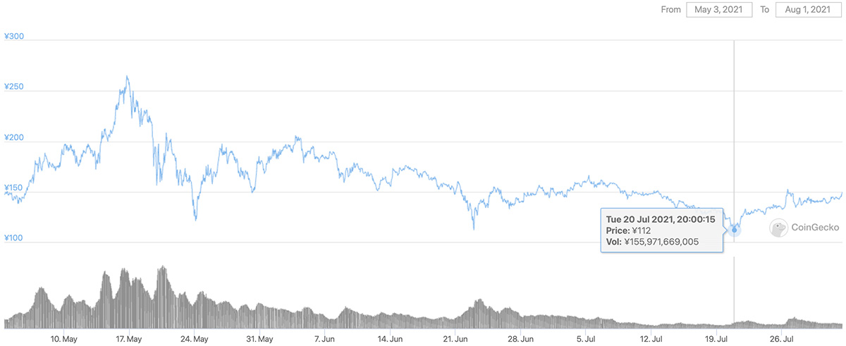 2021年5月3日〜2021年8月1日 ADAのチャート(引用:coingecko.com)