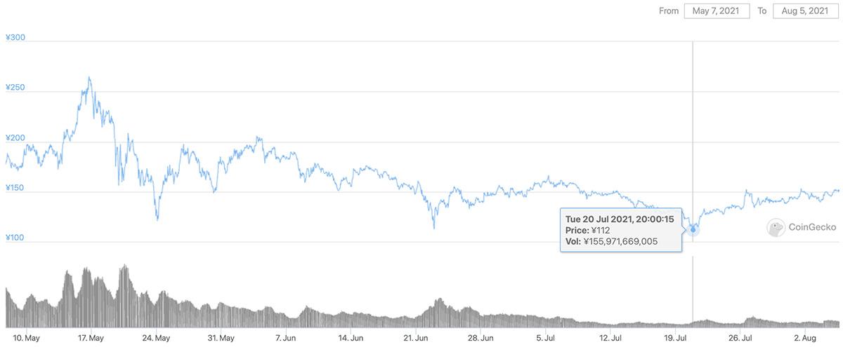 2021年5月7日〜2021年8月5日 ADAのチャート(引用:coingecko.com)