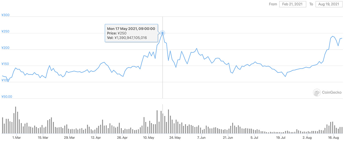 2021年2月21日〜2021年8月19日 ADAのチャート(引用:coingecko.com)