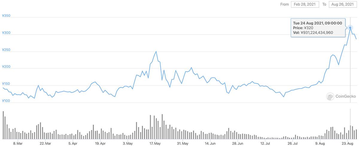 2021年2月28日〜2021年8月26日 ADAのチャート(引用:coingecko.com)