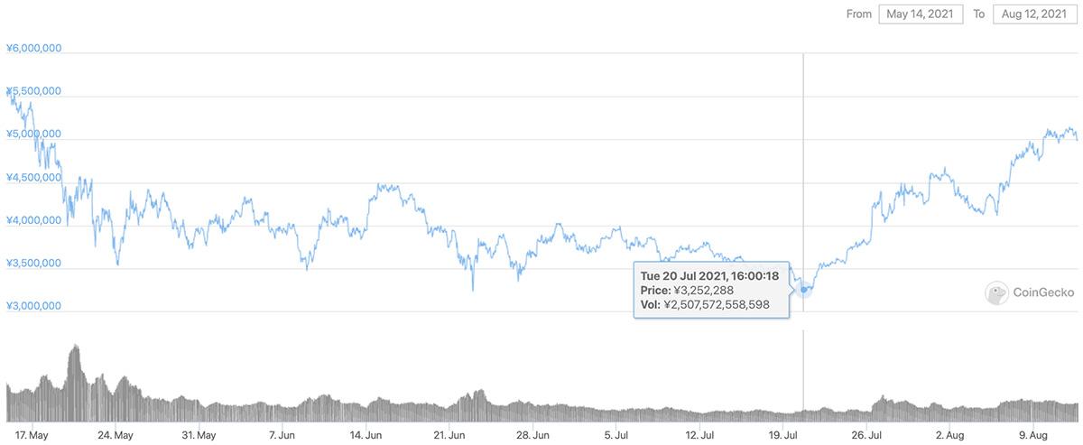 2021年5月14日〜2021年8月12日 BTCのチャート(引用:coingecko.com)