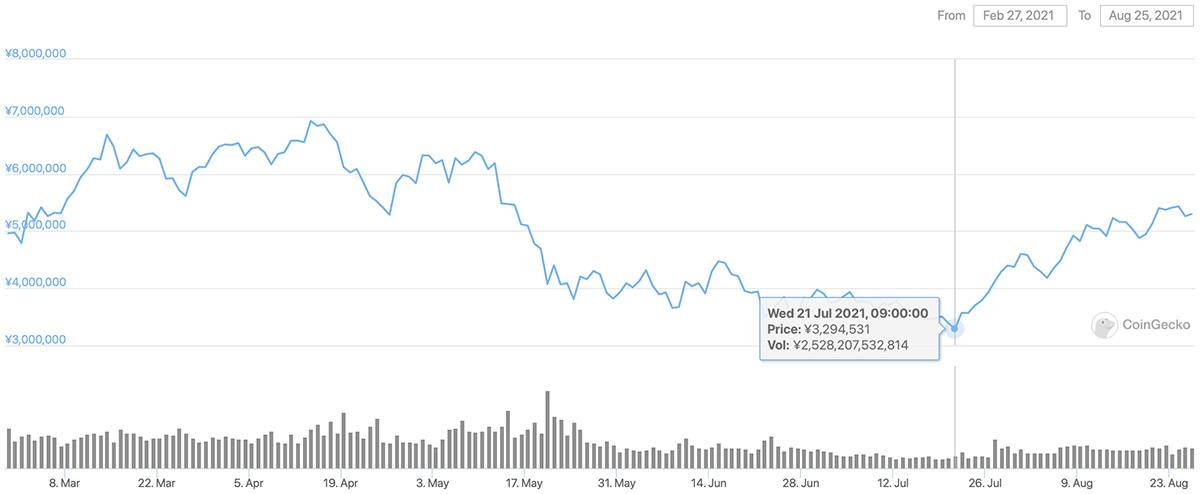 2021年2月27日〜2021年8月25日 BTCのチャート(引用:coingecko.com)