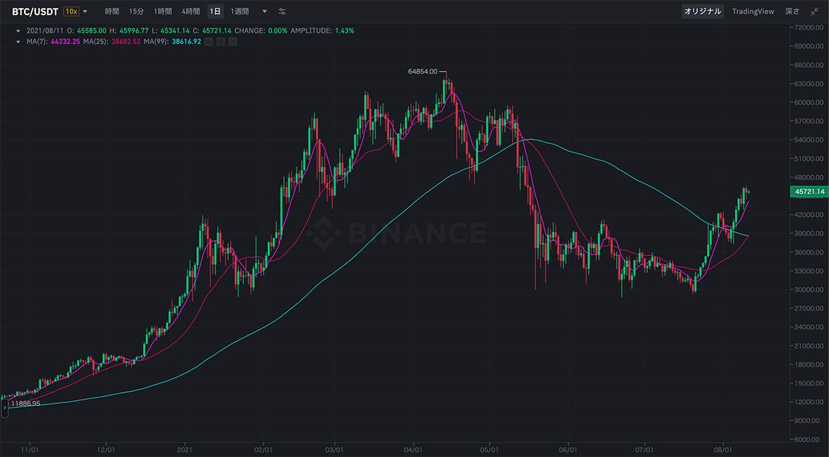 2020年11月1日〜2021年8月11日 BTC/USDTのチャート(画像:BINANCE)