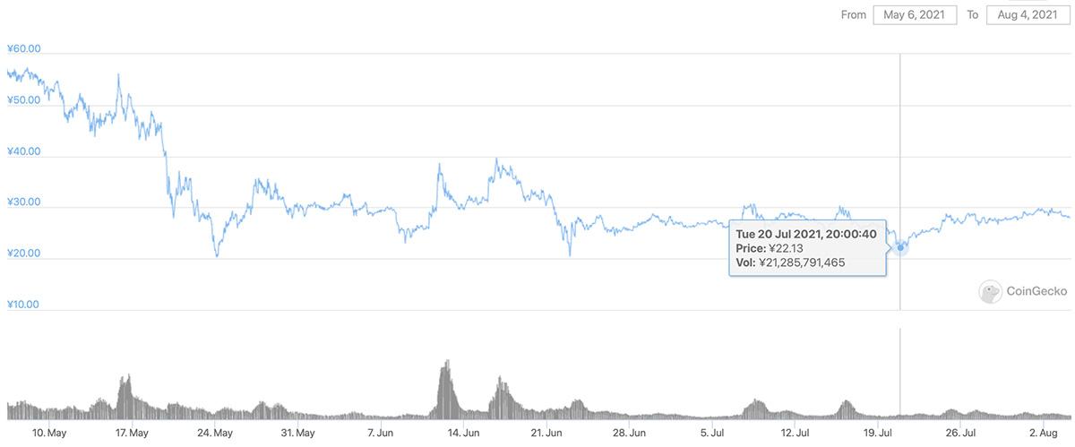 2021年5月6日〜2021年8月4日 CHZのチャート(画像:CoinGecko)