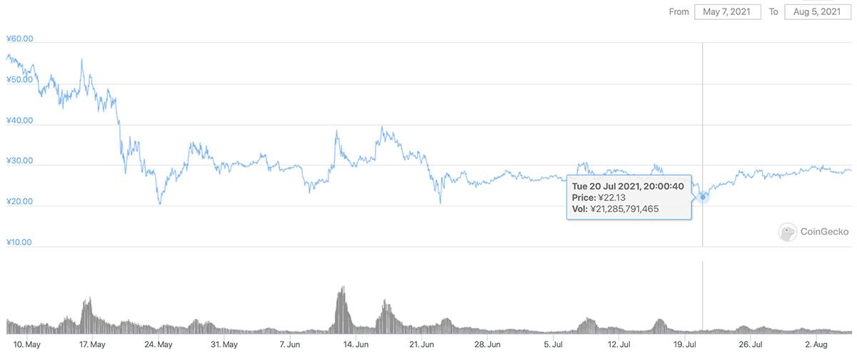 2021年5月7日〜2021年8月5日 CHZのチャート(画像:CoinGecko)