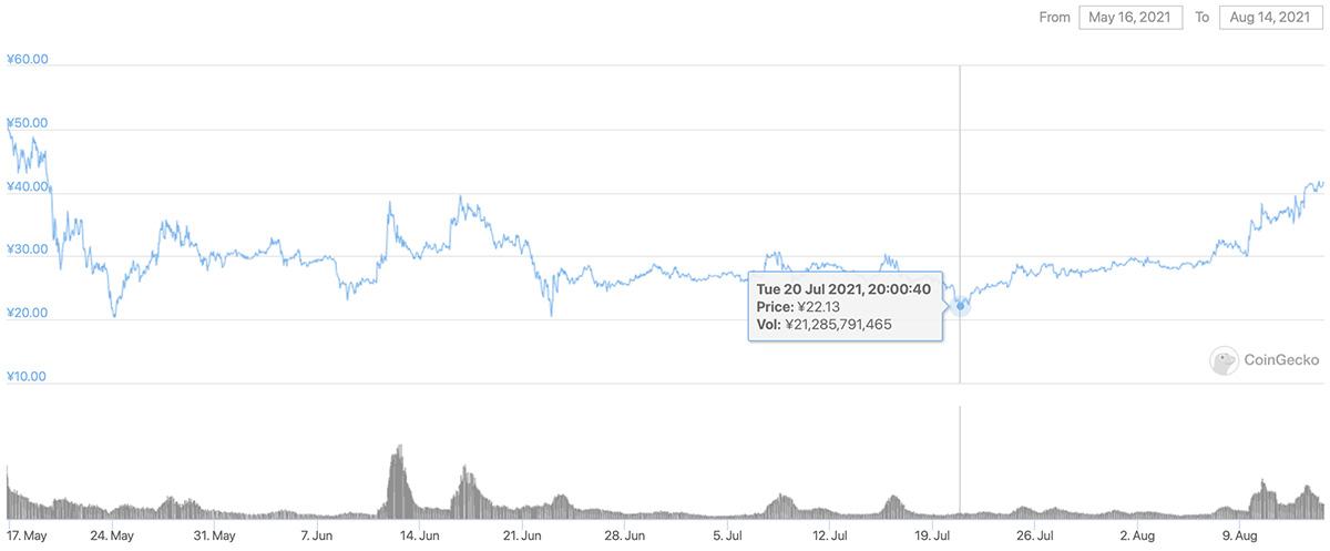 2021年5月16日〜2021年8月14日 CHZのチャート(画像:CoinGecko)