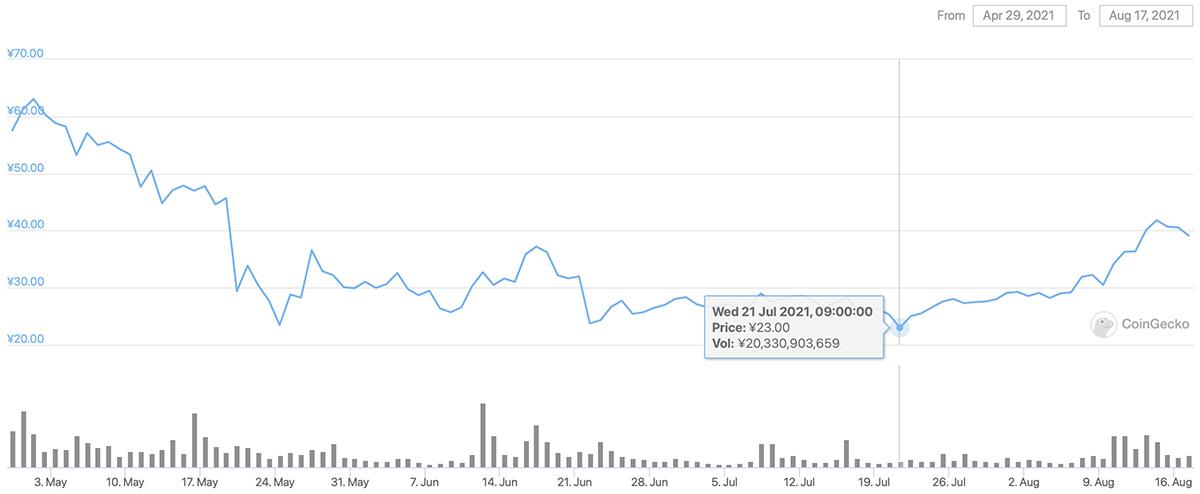 2021年4月29日〜2021年8月17日 CHZのチャート(画像:CoinGecko)