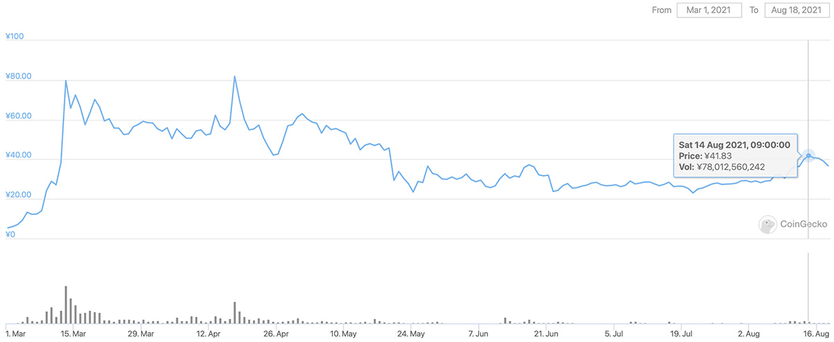 2021年3月1日〜2021年8月18日 CHZのチャート(画像:CoinGecko)