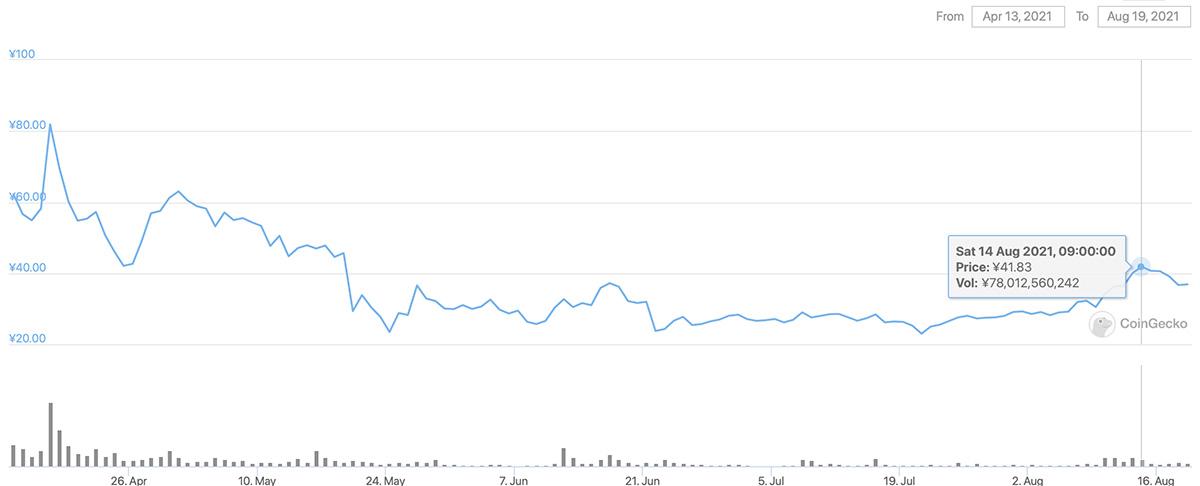 2021年4月13日〜2021年8月19日 CHZのチャート(画像:CoinGecko)