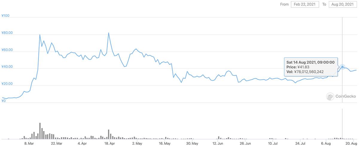 2021年2月22日〜2021年8月20日 CHZのチャート(画像:CoinGecko)