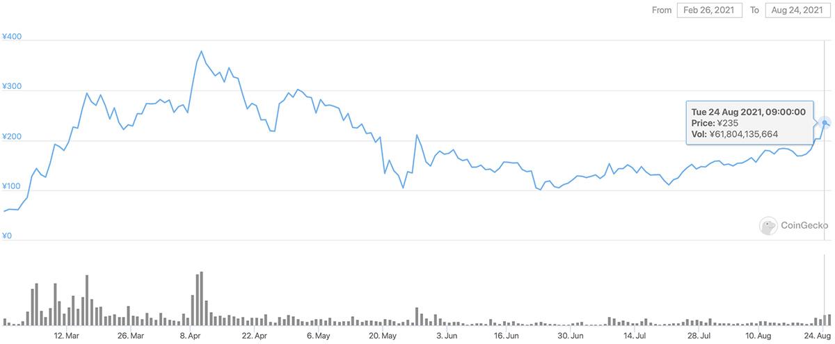 2021年2月26日〜2021年8月24日 ENJの価格チャート(画像:CoinGecko)