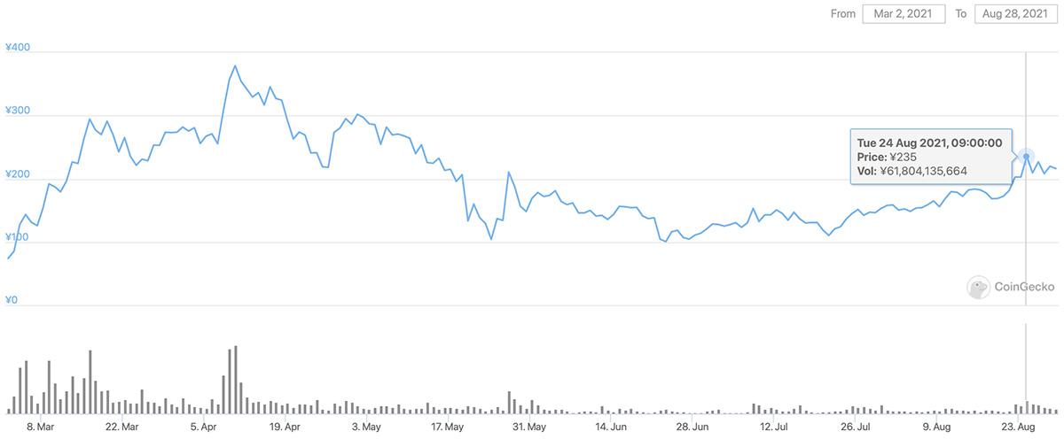 2021年3月2日〜2021年8月28日 ENJの価格チャート(画像:CoinGecko)