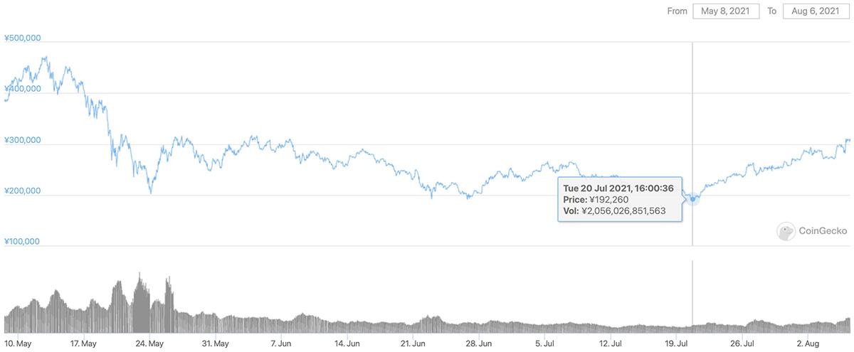 2021年5月8日〜2021年8月6日 ETHの価格チャート(引用:coingecko.com)