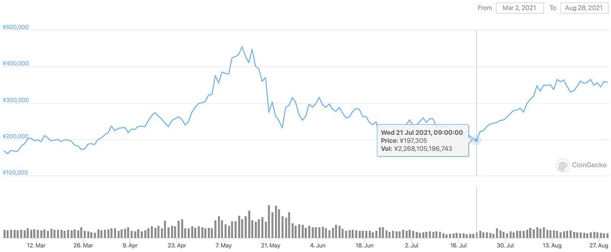 2021年3月2日〜2021年8月28日 ETHの価格チャート(引用:coingecko.com)